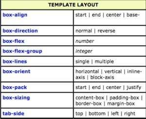css-template-layout