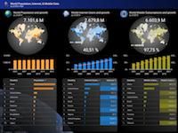 Google DataStudio | Demographic Report