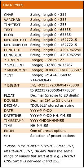 mysql-data-types