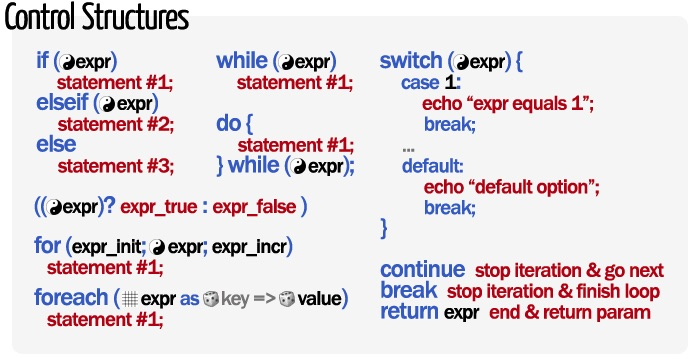 php-control-structures