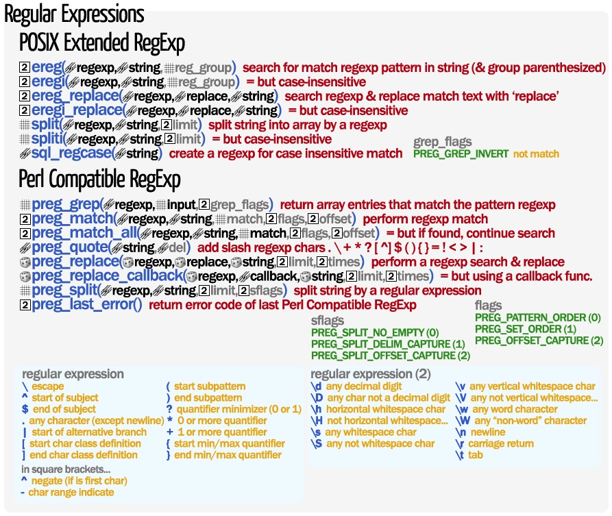 php-regular-expresions