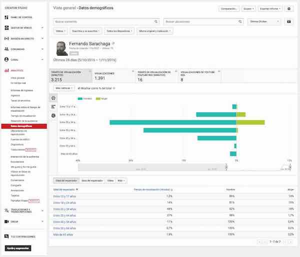Youtube Creator Studio | Video Manager - Analytics - Earnings Report - Visualization Time - Demographic Data