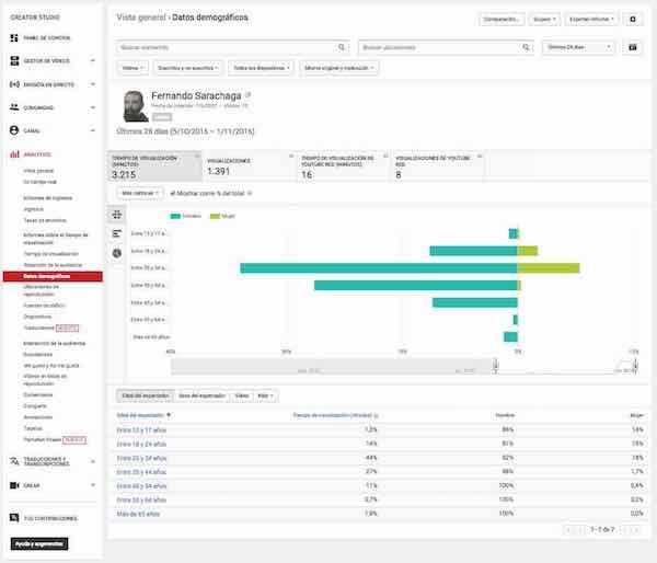 youtube creator studio analytics informe tiempo visualizacion datos demograficos