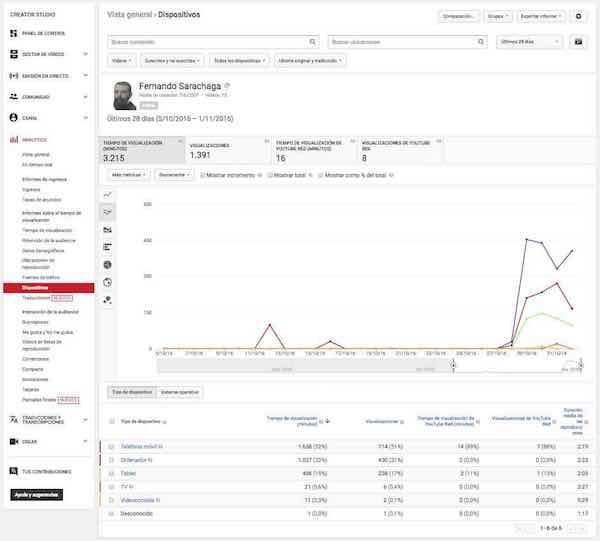 youtube creator studio analytics informe tiempo visualizacion dispositivos