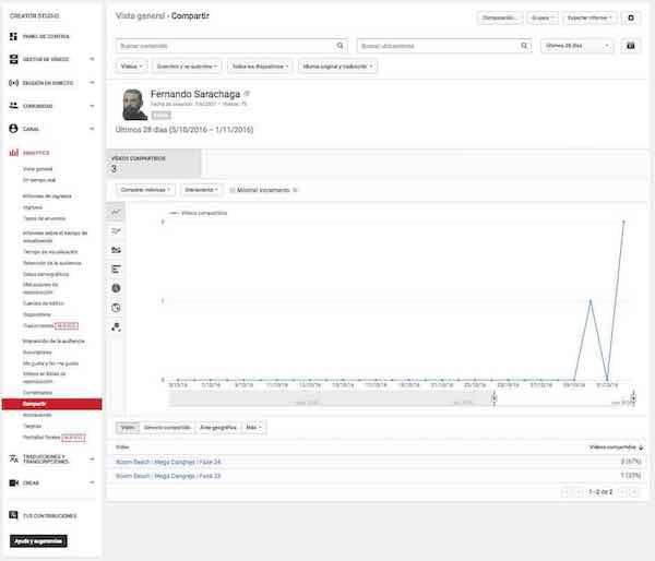 youtube creator studio analytics interaccion de la audiencia compartir